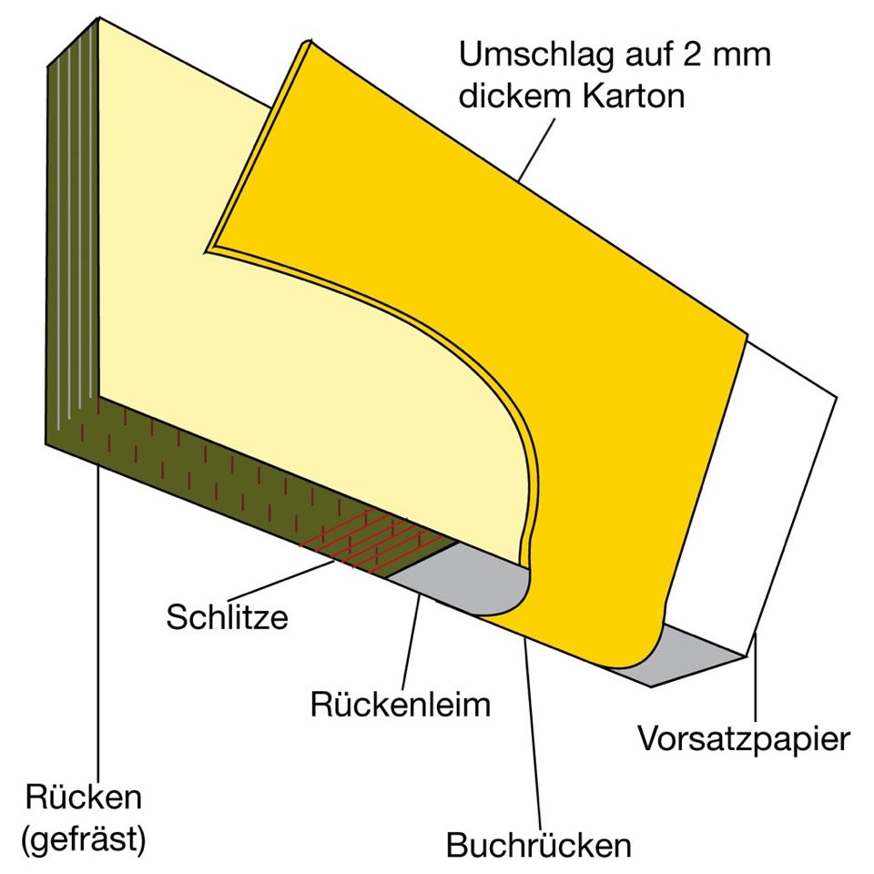 Klebebindung mit Hardcover