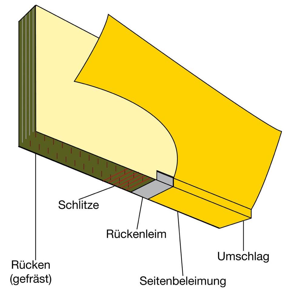 Klebebindung mit Softcover